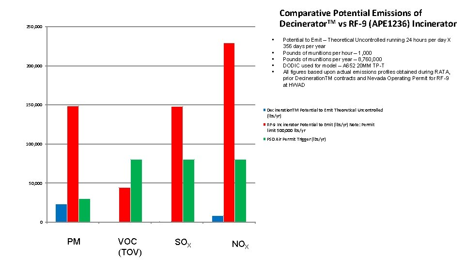 Comparative Potential Emissions of Decinerator. TM vs RF-9 (APE 1236) Incinerator 250, 000 •