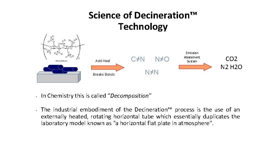 Science of Decineration™ Technology Add Heat Breaks Bonds • • C≠N N≠O N≠N Emission