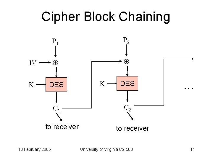 Cipher Block Chaining P 1 P 2 IV K DES C 1 to receiver