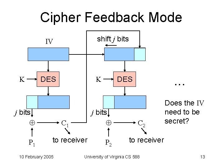 Cipher Feedback Mode shift j bits IV K K DES j bits P 1