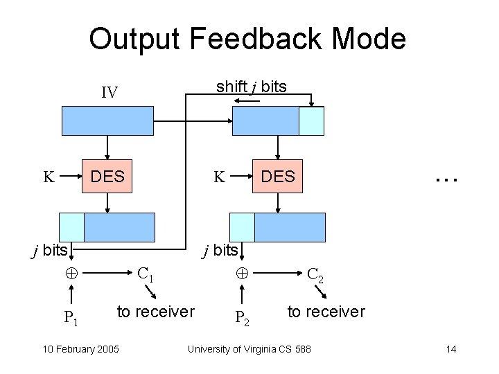 Output Feedback Mode shift j bits IV K K DES j bits P 1