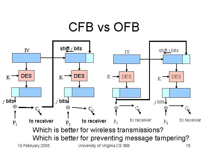 CFB vs OFB shift j bits IV DES K j bits P 1 DES
