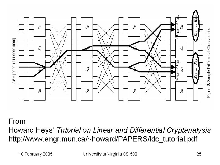 From Howard Heys' Tutorial on Linear and Differential Cryptanalysis http: //www. engr. mun. ca/~howard/PAPERS/ldc_tutorial.