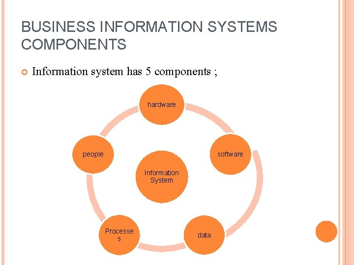BUSINESS INFORMATION SYSTEMS COMPONENTS Information system has 5 components ; hardware software people Information