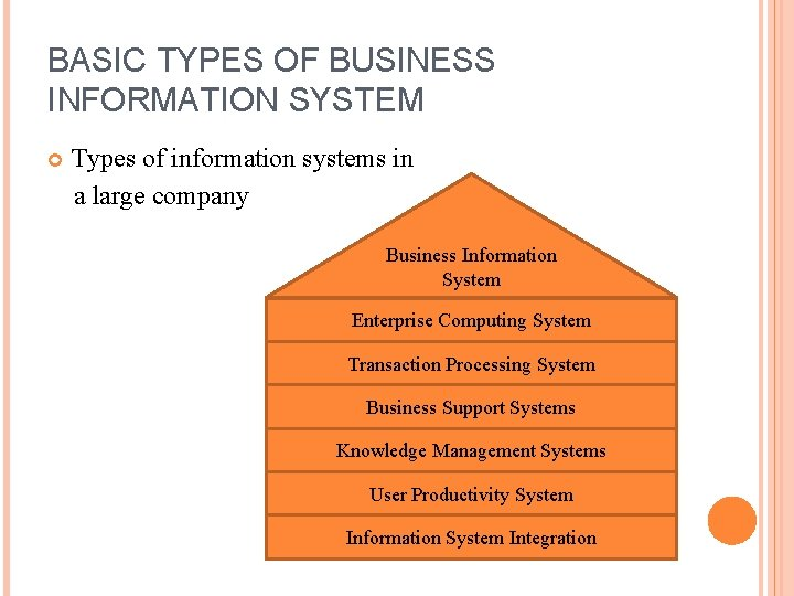 BASIC TYPES OF BUSINESS INFORMATION SYSTEM Types of information systems in a large company