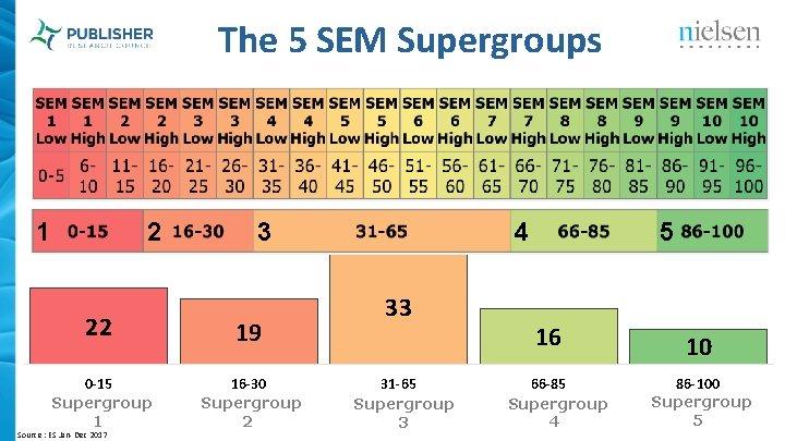 The 5 SEM Supergroups 1 2 3 22 19 0 -15 Supergroup 1 16