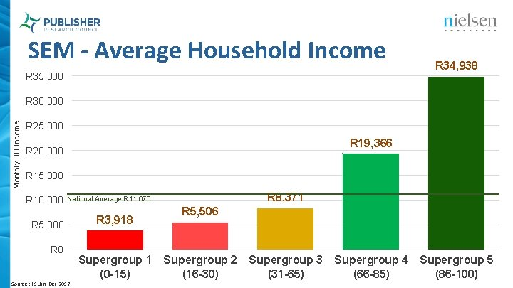 SEM - Average Household Income R 35, 000 R 34, 938 Monthly HH Income