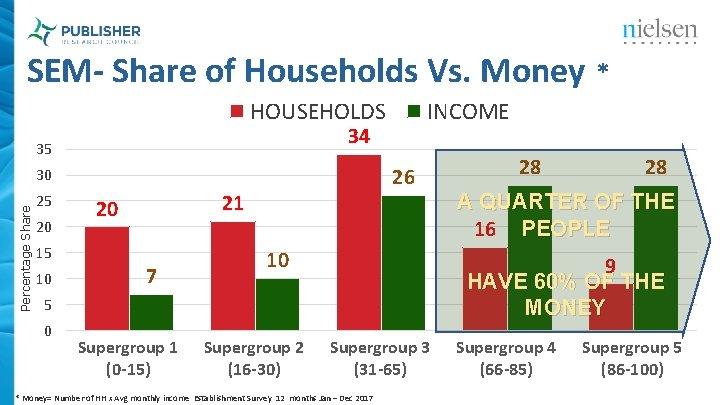 SEM- Share of Households Vs. Money * HOUSEHOLDS 34 35 26 Percentage Share 30