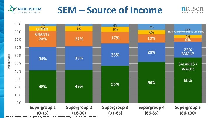SEM – Source of Income * Money= Number of HH x Avg monthly income