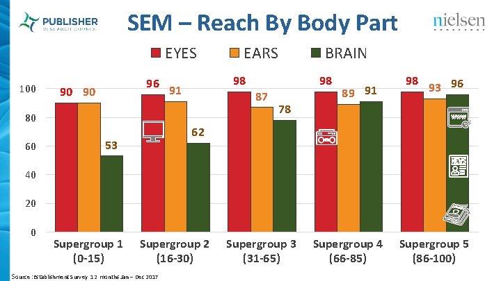 SEM – Reach By Body Part EYES 100 96 90 90 98 91 BRAIN