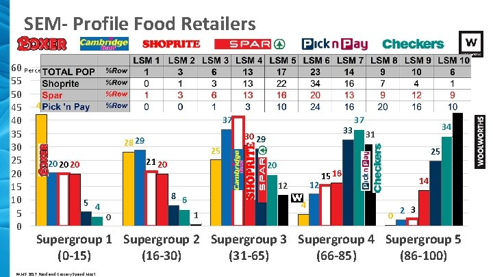 SEM- Profile Food Retailers 60 Percent 55 50 45 42 40 35 30 25