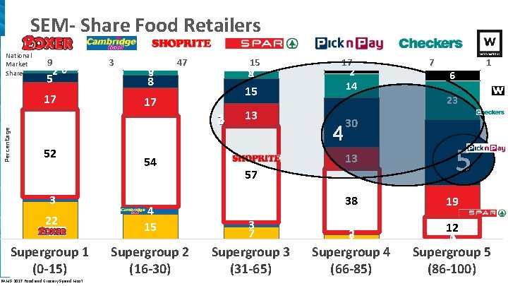 SEM- Share Food Retailers Percentage National Market Share 9 20 3 5 8 17