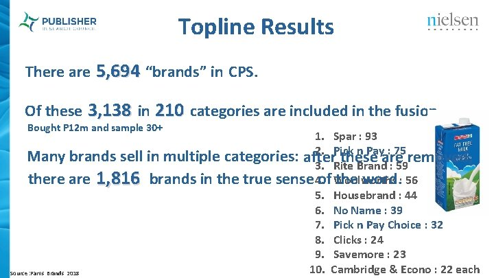 """Topline Results There are 5, 694 """"brands"""" in CPS. Of these 3, 138 in"""