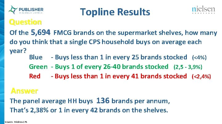 Topline Results Question Of the 5, 694 FMCG brands on the supermarket shelves, how