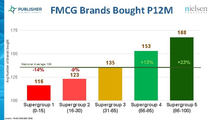 FMCG Brands Bought P 12 M Avg Number of brands bought 175 168 153