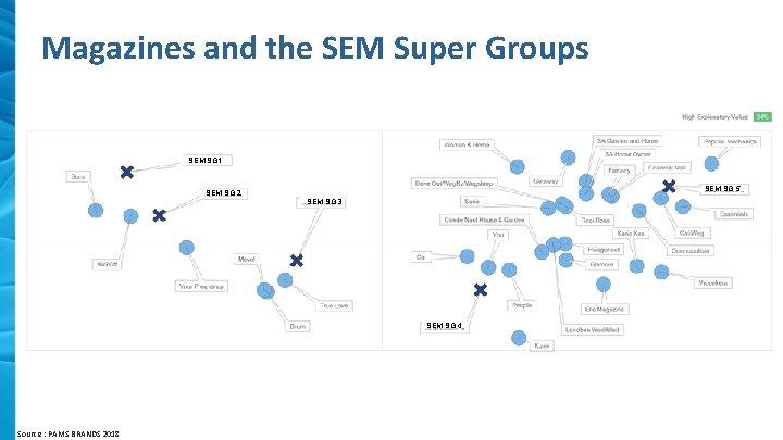 Magazines and the SEM Super Groups SEM SG 1 SEM SG 5 SEM SG