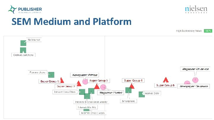 SEM Medium and Platform