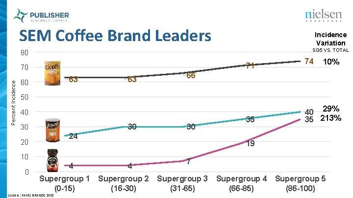 SEM Coffee Brand Leaders Incidence Variation SG 5 VS. TOTAL 80 71 Percent Incidence