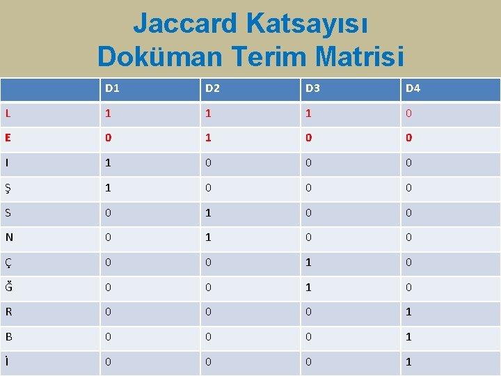 Jaccard Katsayısı Doküman Terim Matrisi D 1 D 2 D 3 D 4 L