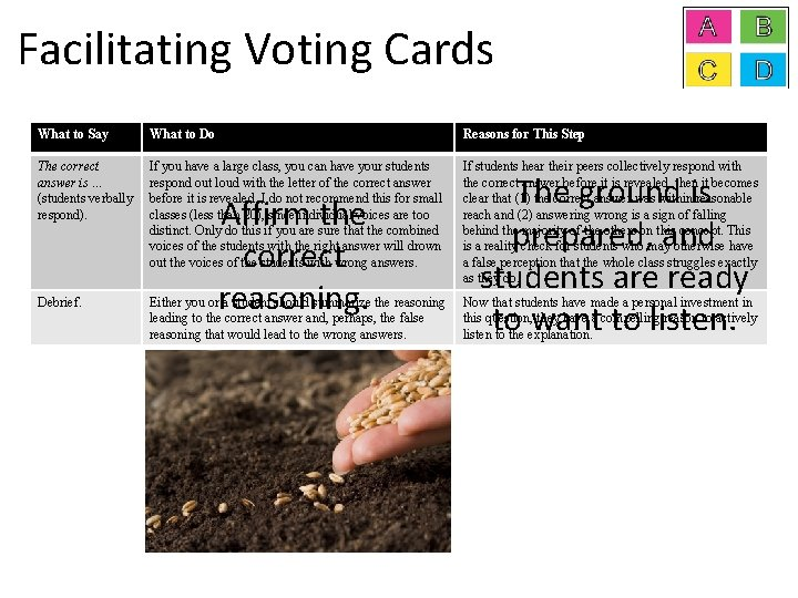 Facilitating Voting Cards What to Say What to Do Reasons for This Step The