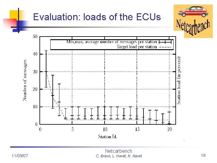 Evaluation: loads of the ECUs 11/09/07 Netcarbench C. Braun, L. Havet, N. Navet 19
