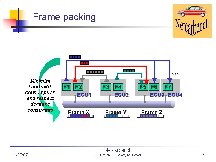 Frame packing … Minimize bandwidth consumption and respect deadline constraints 11/09/07 F 1 F