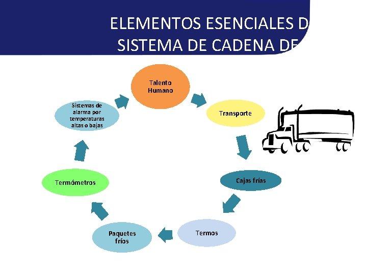 ELEMENTOS ESENCIALES DE UN SISTEMA DE CADENA DE FRÍO Talento Humano Sistemas de alarma