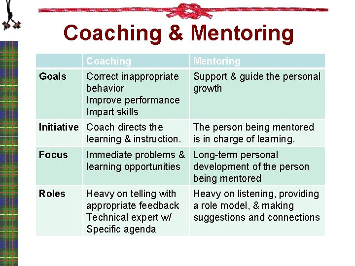 Coaching & Mentoring Goals Coaching Mentoring Correct inappropriate behavior Improve performance Impart skills Support