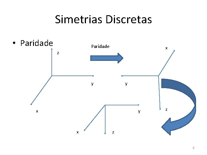 Simetrias Discretas • Paridade x z y y x z z 6