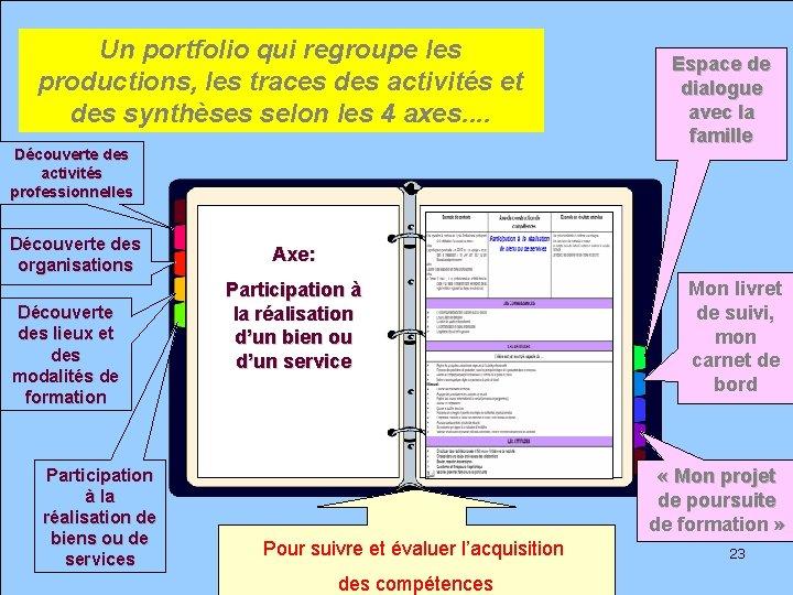 Un portfolio qui regroupe les productions, les traces des activités et des synthèses selon