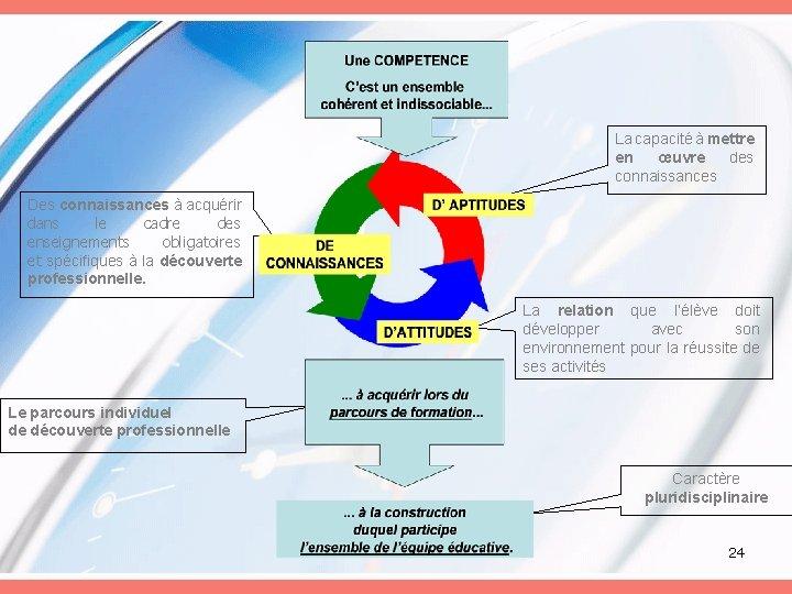 La capacité à mettre en œuvre des connaissances Des connaissances à acquérir dans le