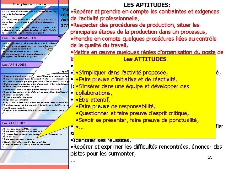 Exemples de résultats attendus LES APTITUDES: Exemples de contexte La contribution à une réalisation