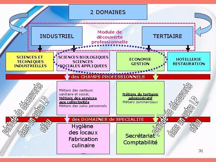2 DOMAINES INDUSTRIEL SCIENCES ET TECHNIQUES INDUSTRIELLES Module de découverte professionnelle SCIENCES BIOLOGIQUES SCIENCES