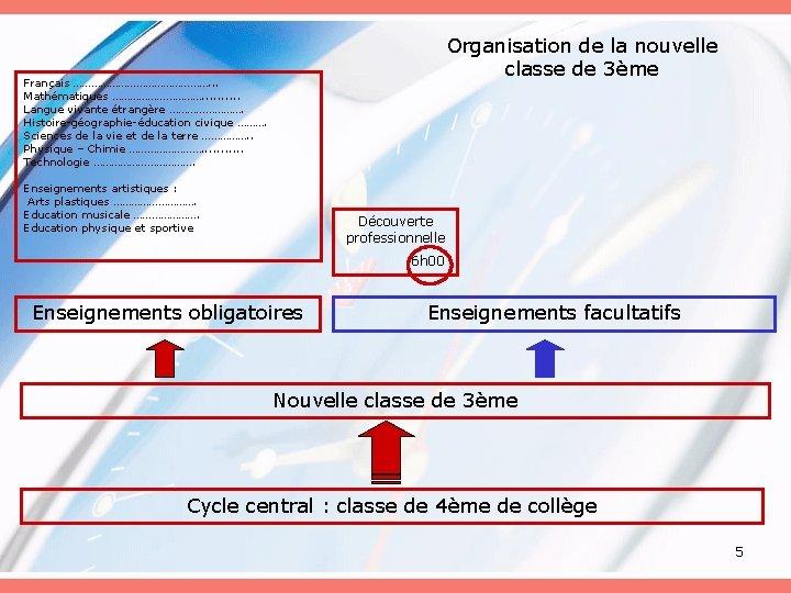 Organisation de la nouvelle classe de 3ème Français ……………………. . . Mathématiques ……………. .