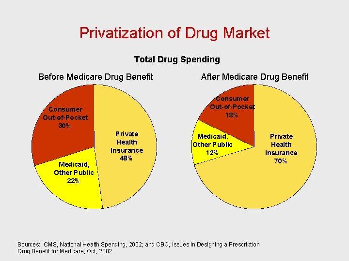 Privatization of Drug Market Total Drug Spending Before Medicare Drug Benefit Consumer Out-of-Pocket 18%