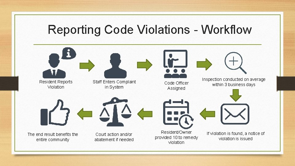 Reporting Code Violations - Workflow Resident Reports Violation The end result benefits the entire