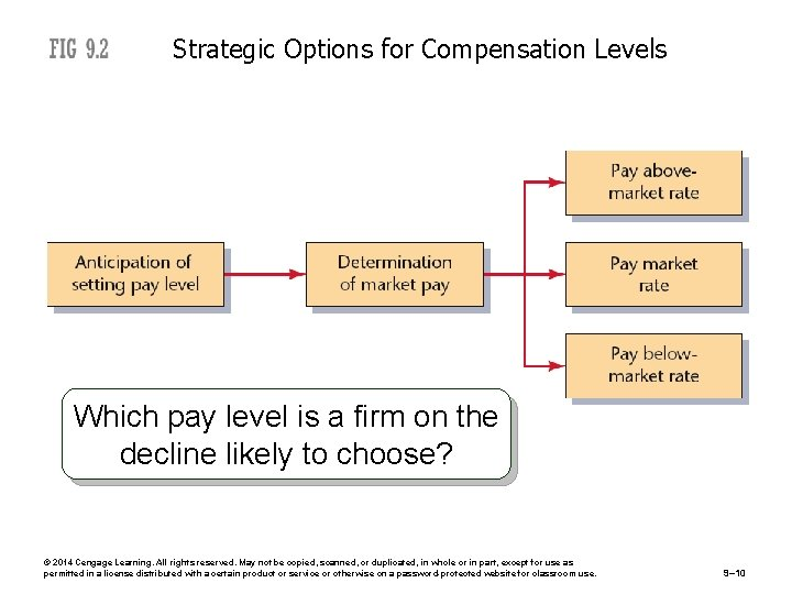 Strategic Options for Compensation Levels Which pay level is a firm on the decline