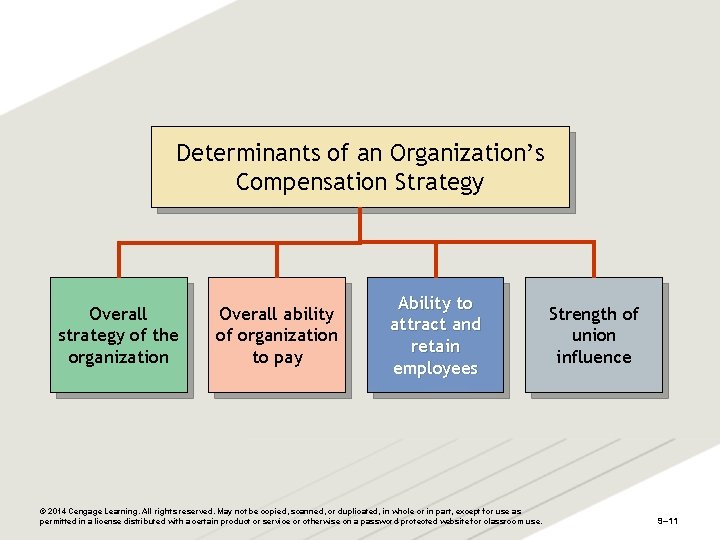 Determinants of an Organization's Compensation Strategy Overall strategy of the organization Overall ability of
