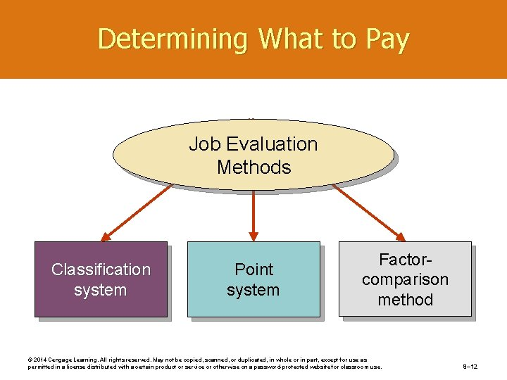 Determining What to Pay Job Evaluation Methods Classification system Point system Factorcomparison method ©