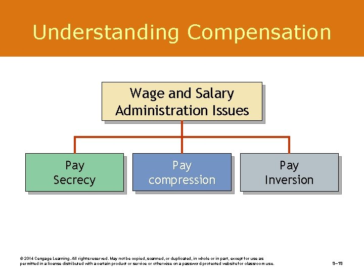 Understanding Compensation Wage and Salary Administration Issues Pay Secrecy Pay compression Pay Inversion ©
