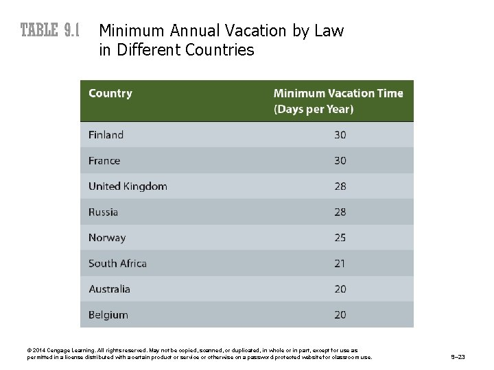 Minimum Annual Vacation by Law in Different Countries © 2014 Cengage Learning. All rights