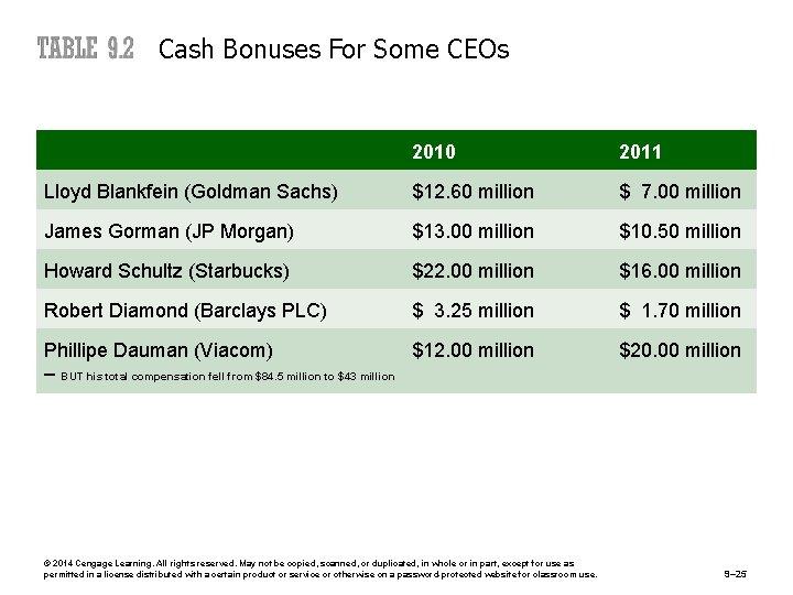 Cash Bonuses For Some CEOs 2010 2011 Lloyd Blankfein (Goldman Sachs) $12. 60 million
