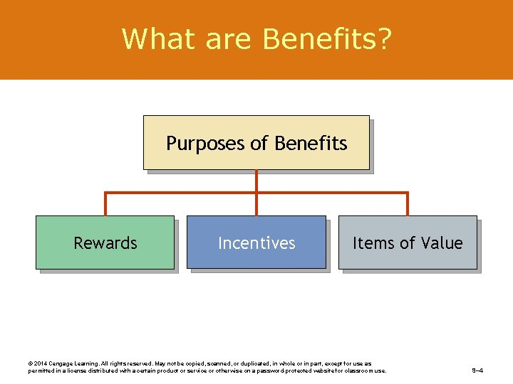 What are Benefits? Purposes of Benefits Rewards Incentives Items of Value © 2014 Cengage