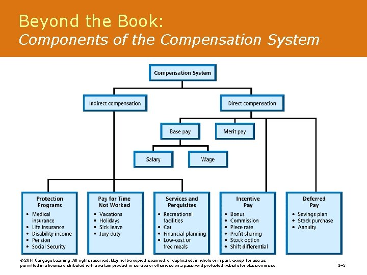 Beyond the Book: Components of the Compensation System © 2014 Cengage Learning. All rights