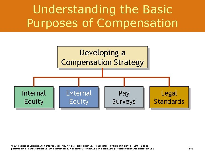 Understanding the Basic Purposes of Compensation Developing a Compensation Strategy Internal Equity External Equity
