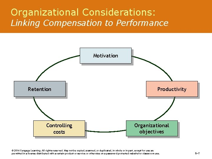 Organizational Considerations: Linking Compensation to Performance Motivation Retention Controlling costs Productivity Organizational objectives ©