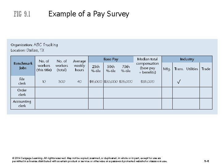 Example of a Pay Survey © 2014 Cengage Learning. All rights reserved. May not