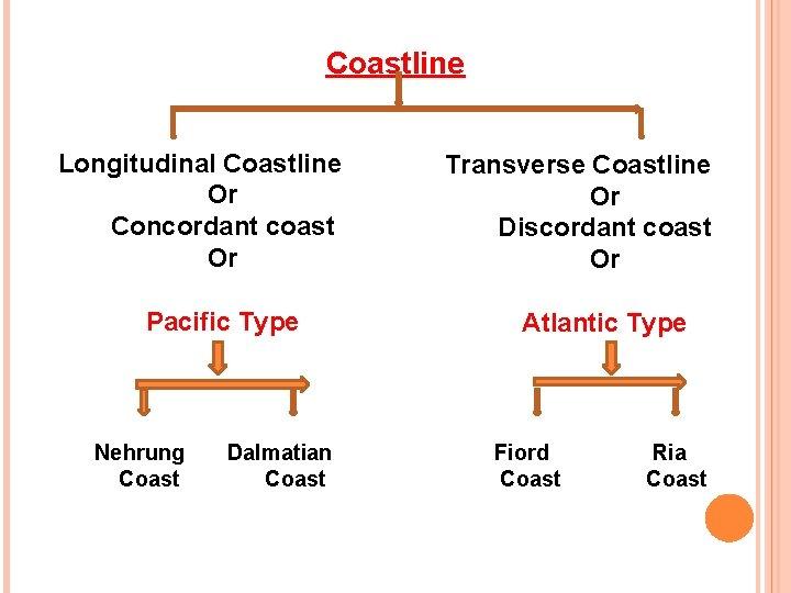 Coastline Longitudinal Coastline Or Concordant coast Or Pacific Type Nehrung Coast Dalmatian Coast Transverse
