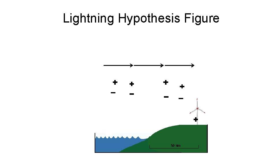 Lightning Hypothesis Figure