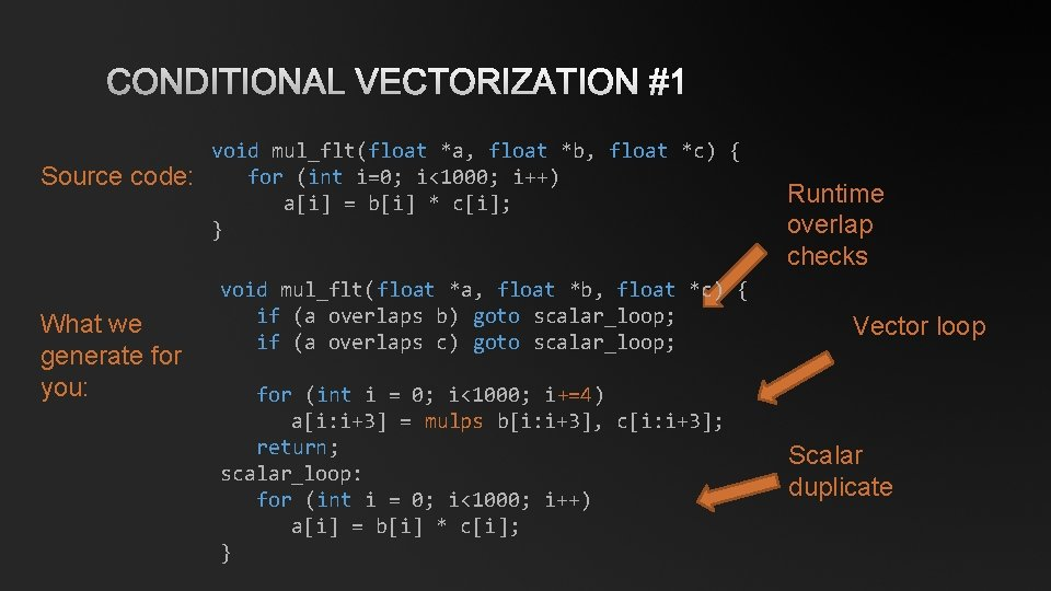 CONDITIONAL VECTORIZATION #1 Source code: What we generate for you: void mul_flt(float *a, float